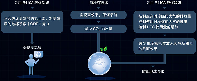 环保制冷剂R410A