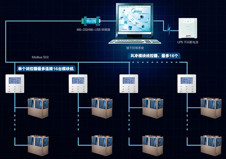 楼宇智能控制系统